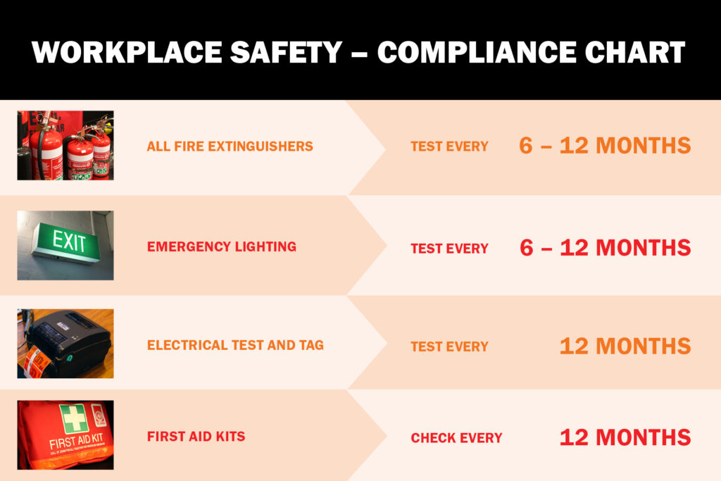 Fire Safety Compliance Chart